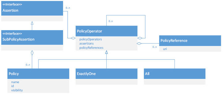 Policy Manager Policy Handler Programming Guide