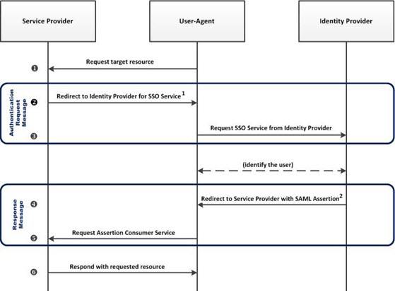 SAML Overview | Using SAML in the API Platform | Akana API Platform Help